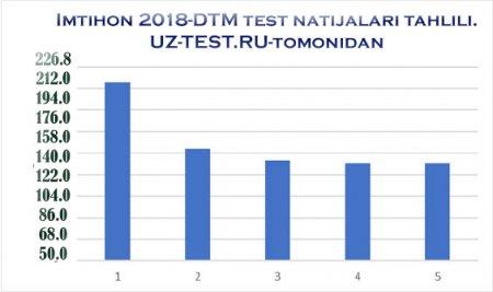 Imtihon 2018-DTM test natijalari tahlili!(O'zMU)
